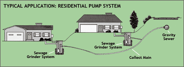 Typical Grinder Pump System
